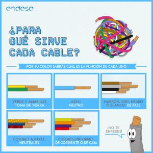 Infografía de la empresa Endesa, donde se muestran los colores de los cables y  su función.