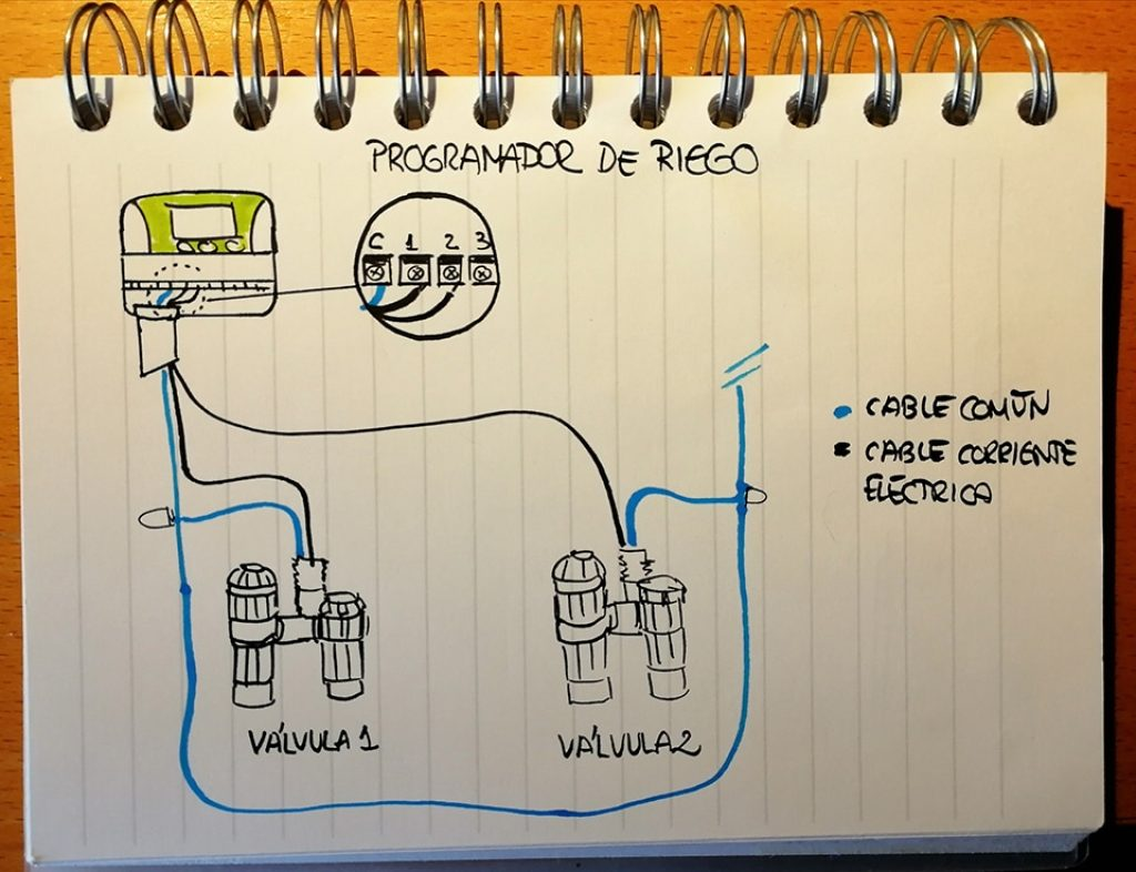 Croquis de instalación de un programador eléctrico en un jardín con al menos dos estaciones